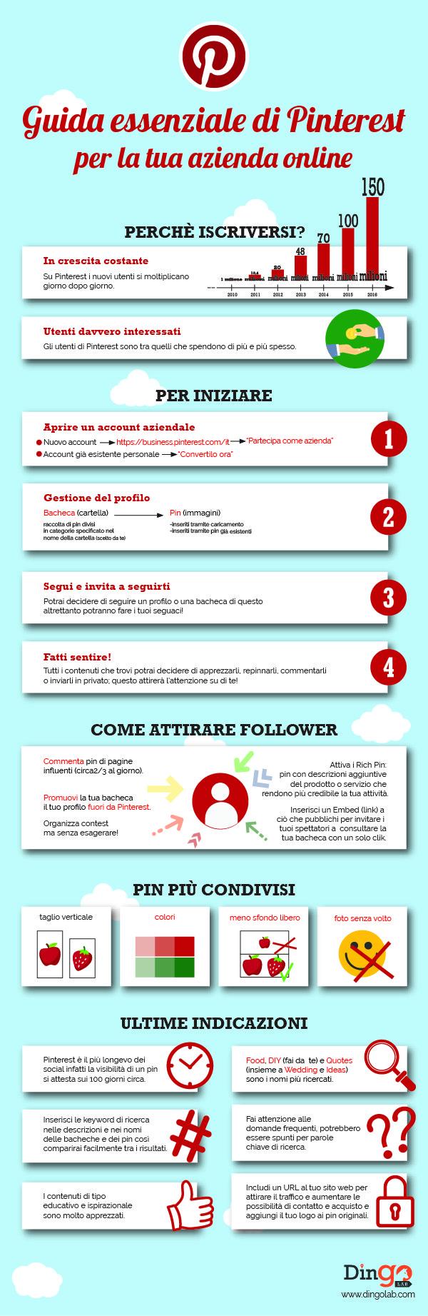 Guida essenziale di Pinterest