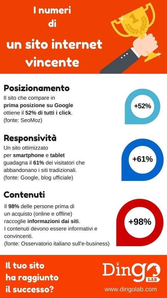 Infografica sito internet